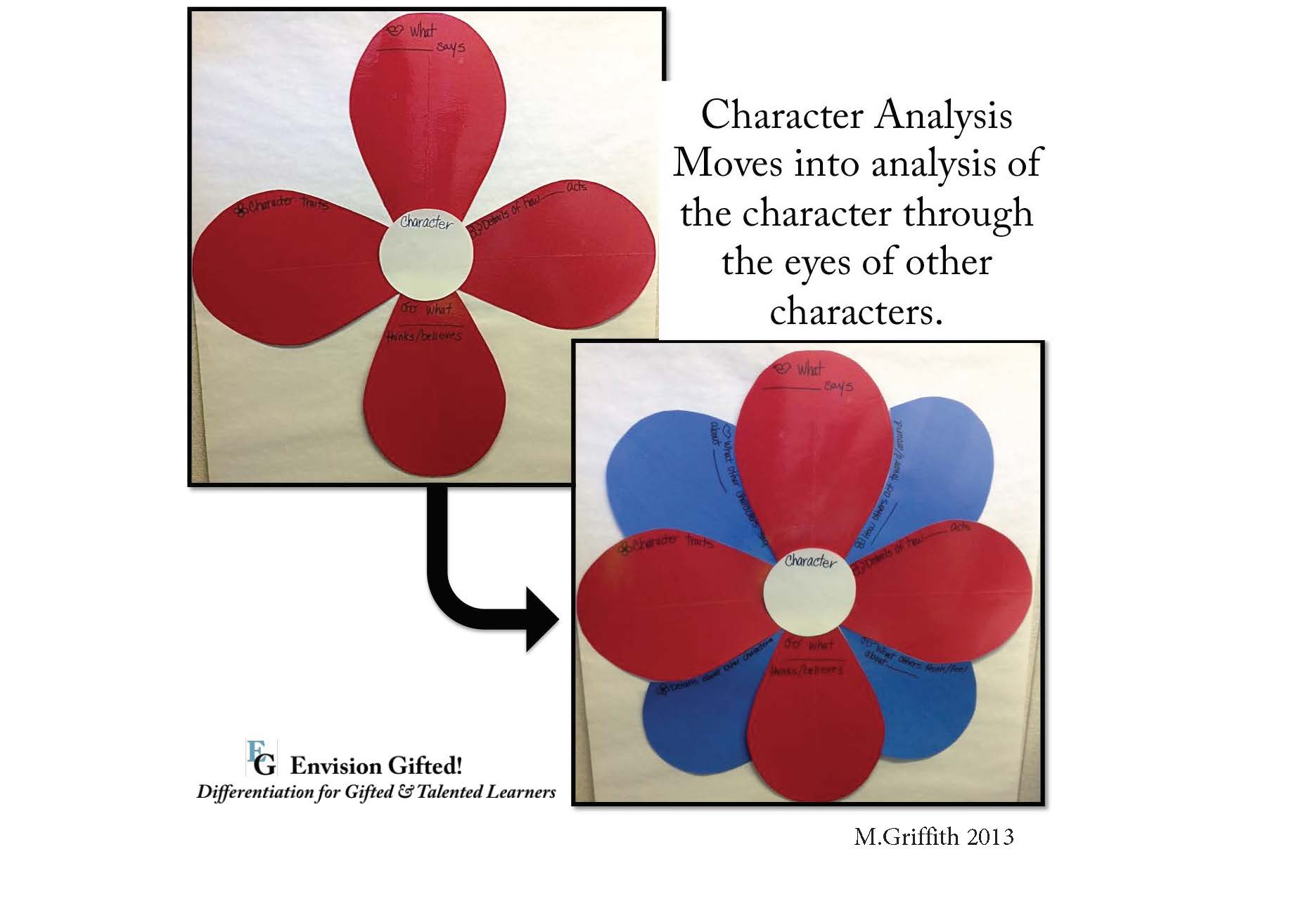 Envision Gifted. Character Change Petals. Depth and Complexity