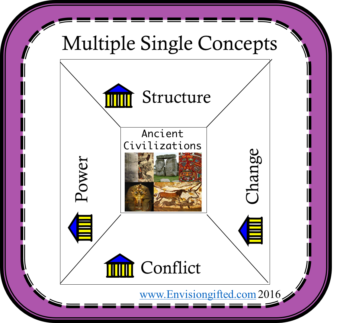 multiple-concepts-power-ancient-civ