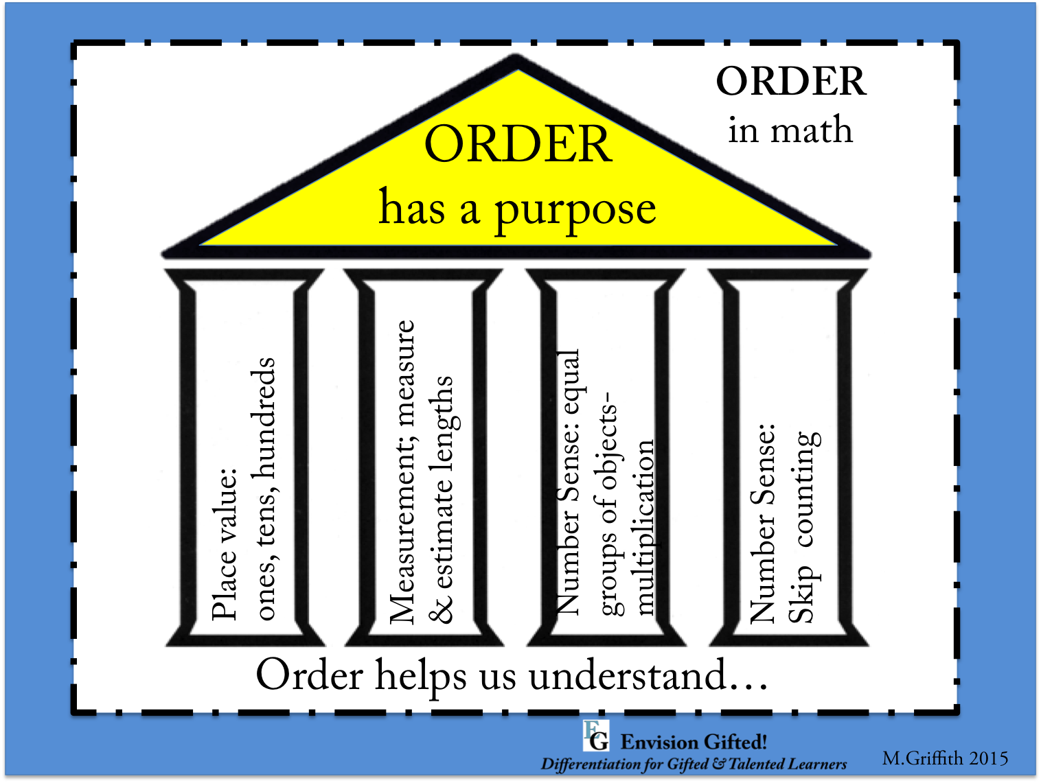"This image shows how one might prove the generalization, ""Order has a purpose"" ""Order helps us understand"" mathematics."