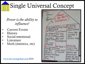 Universal Theme- Power - Envision GiftedUniversal Themes In Literature