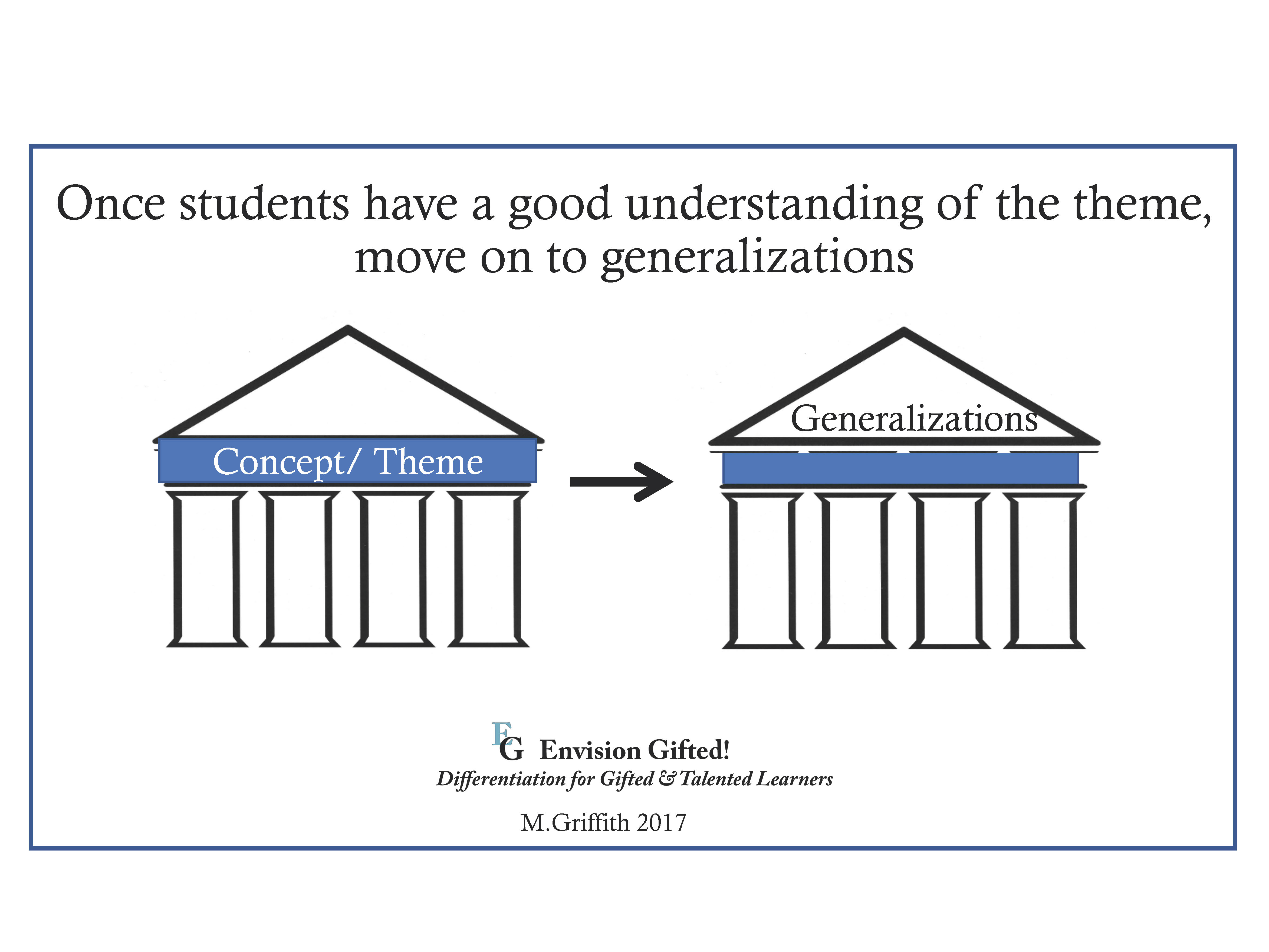 Envision Gifted. Theme to generalization