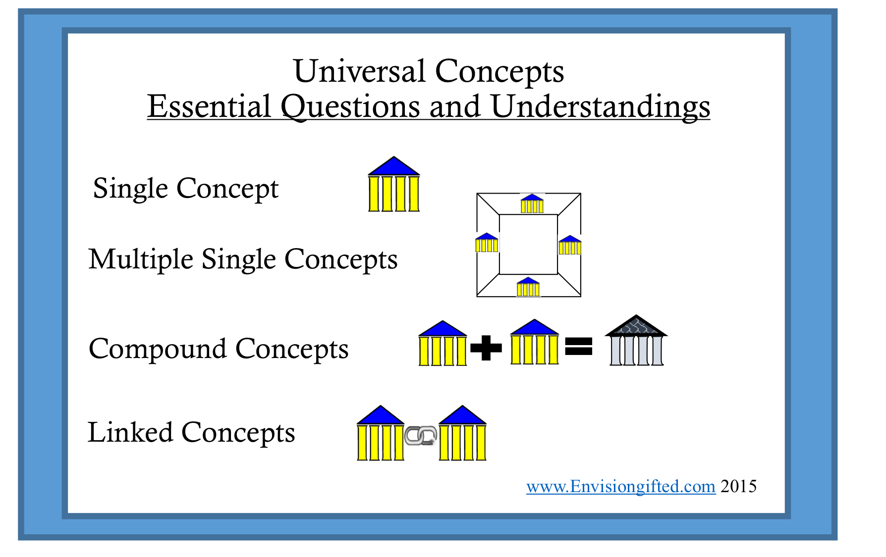 universal-concepts-and-essential-understanding