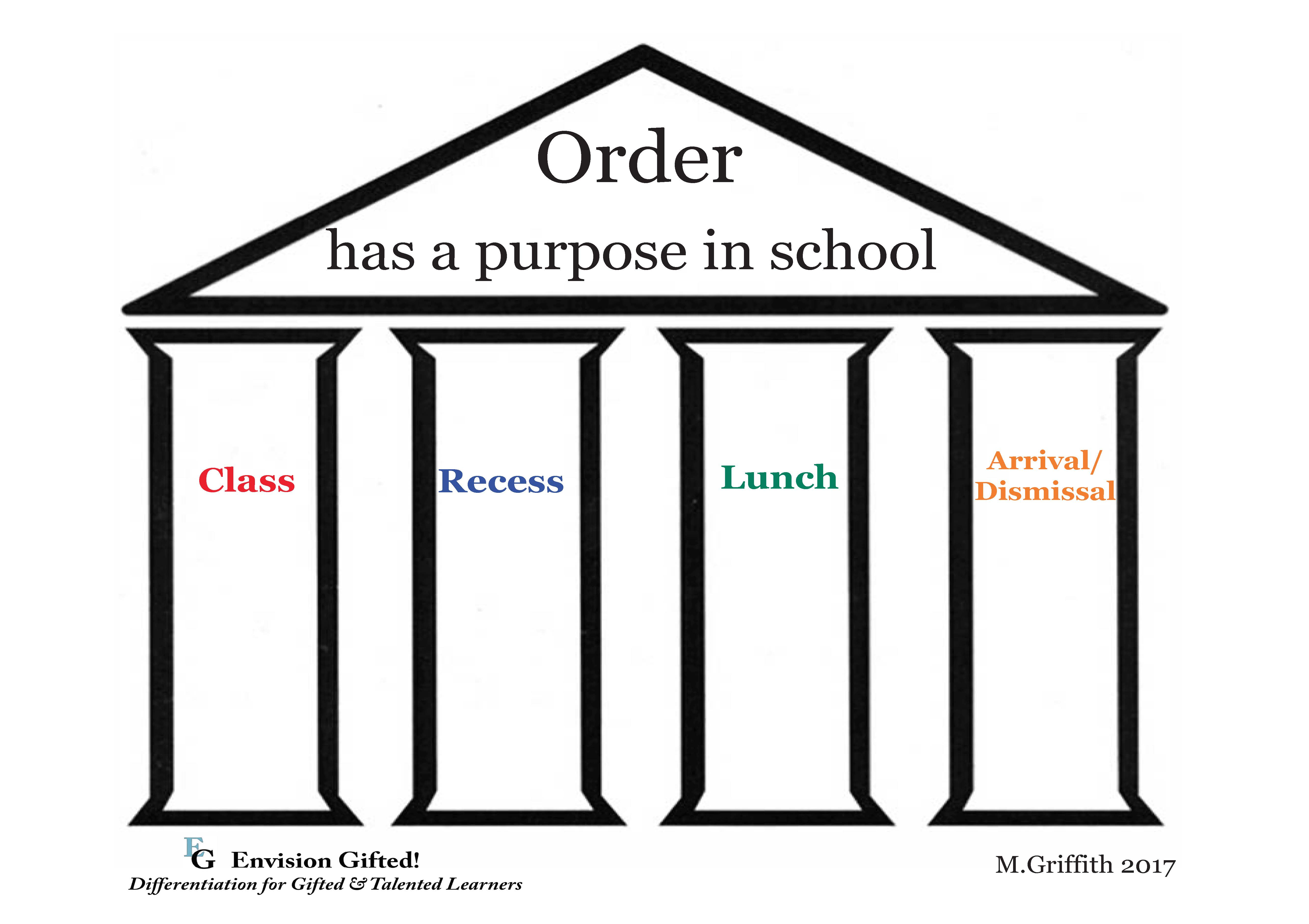 Envision Gifted. Universal Concept Order in School