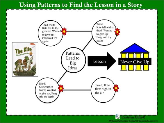 Envision Gifted. Patterns to Determine Lesson