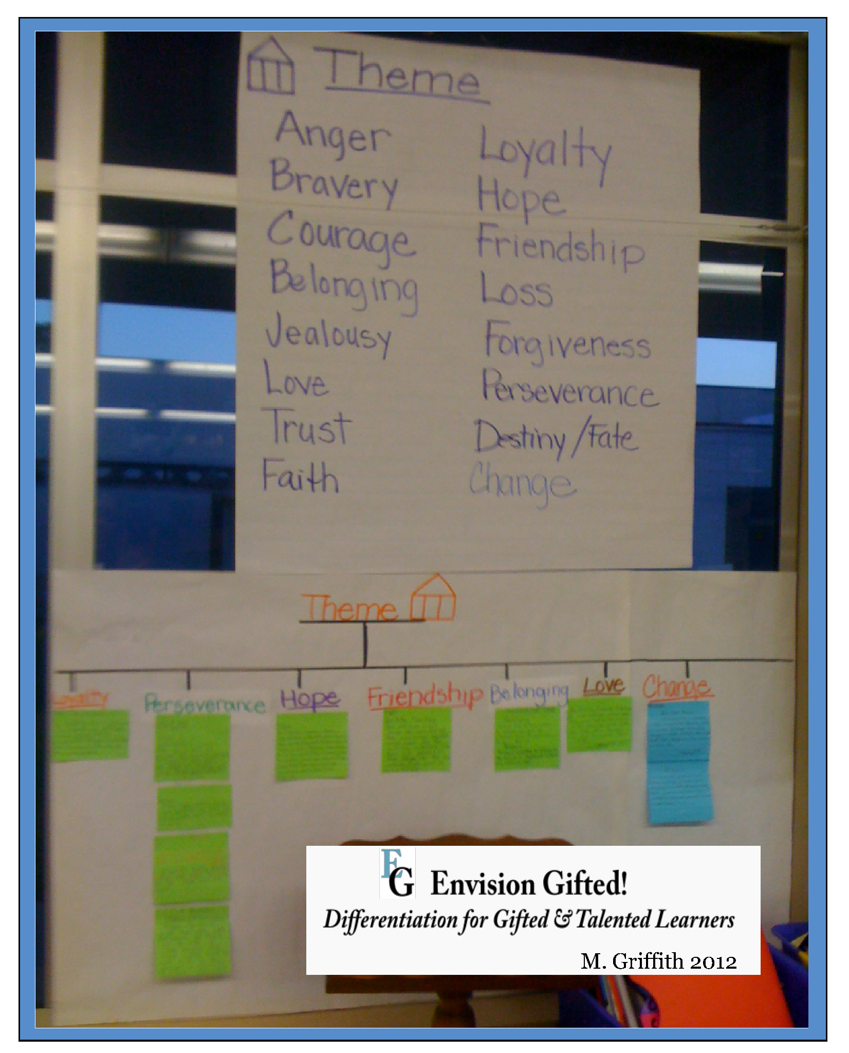Envision Gifted. Identify Theme