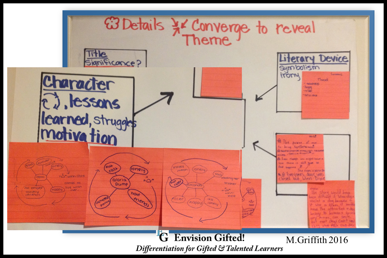 Envision Gifted. Identify Theme- Character