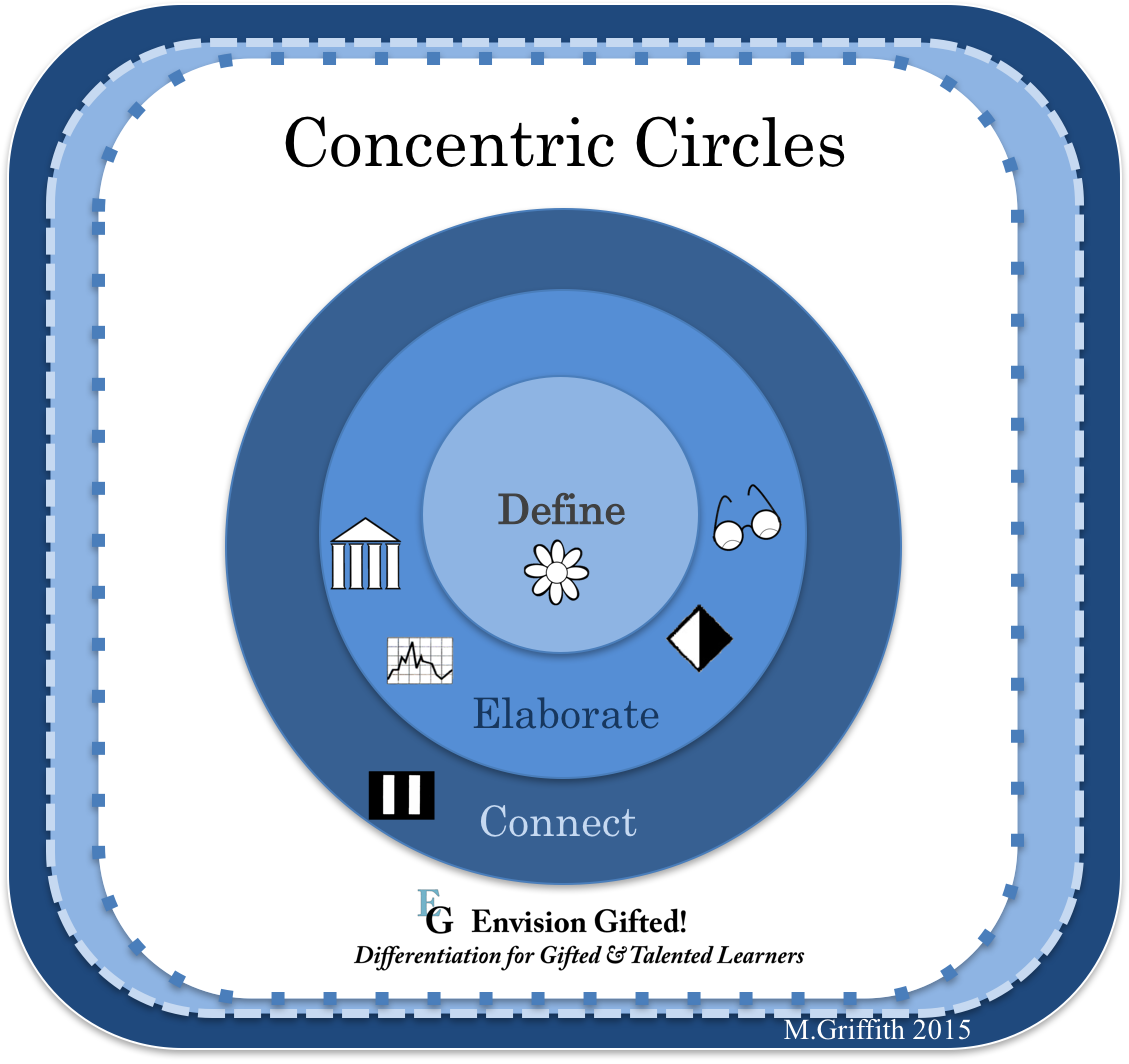 Envision Gifted. Concentric Circles. General