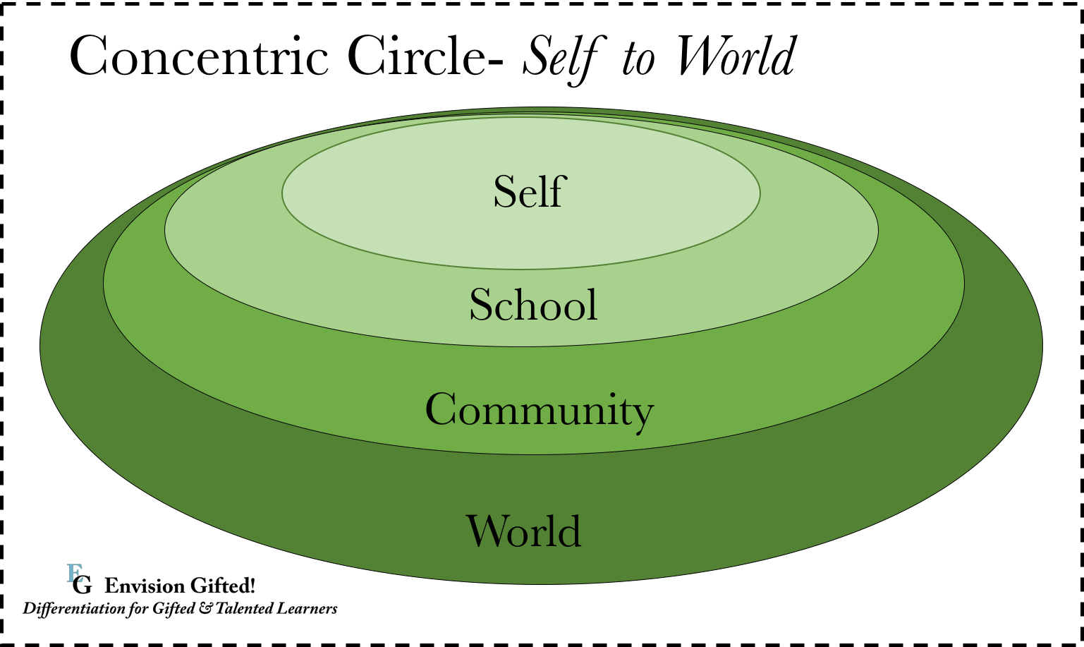 Concentric circles of knowledge envision gifted concentric circle self to world ccuart Gallery