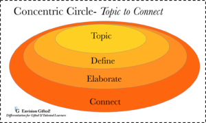 Envision Gifted. Concentric Circle Topic to Connect