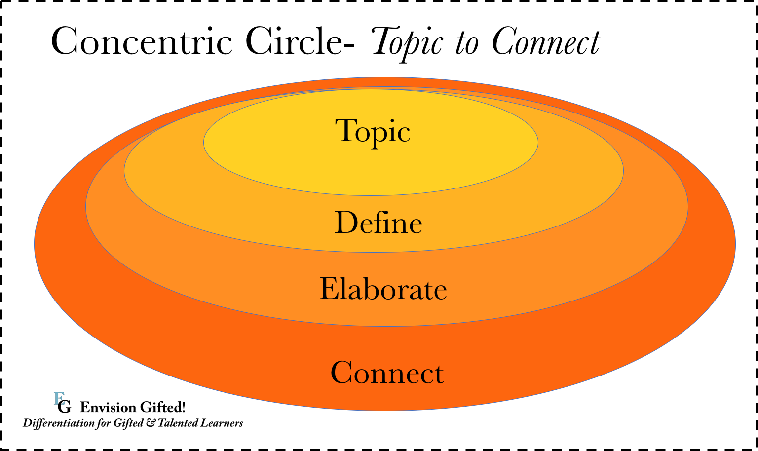 Concentric circles of knowledge envision gifted concentric circle topic to connect pooptronica Choice Image