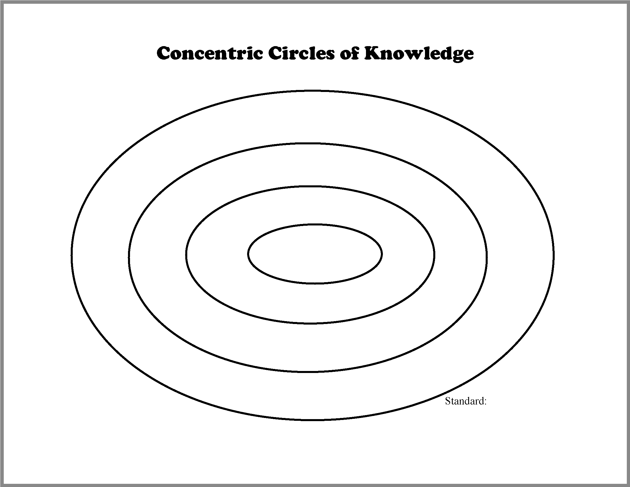 Envision Gifted. Concentric Circles of Knowledge Template