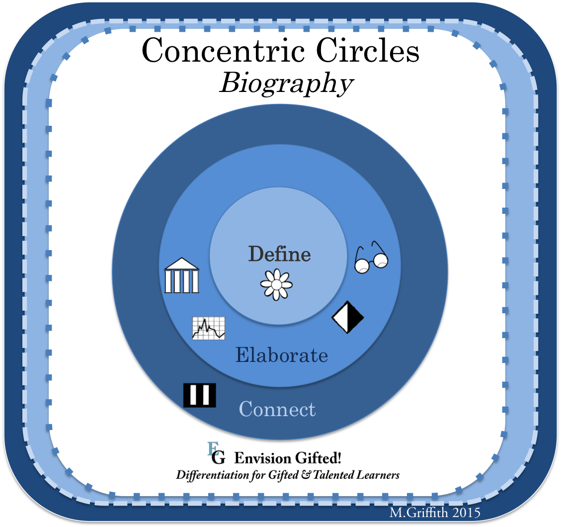 Envision Gifted. Concentric Circles. Biography