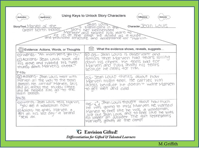 Envision Gifted. Keys Organizer Character Analysis