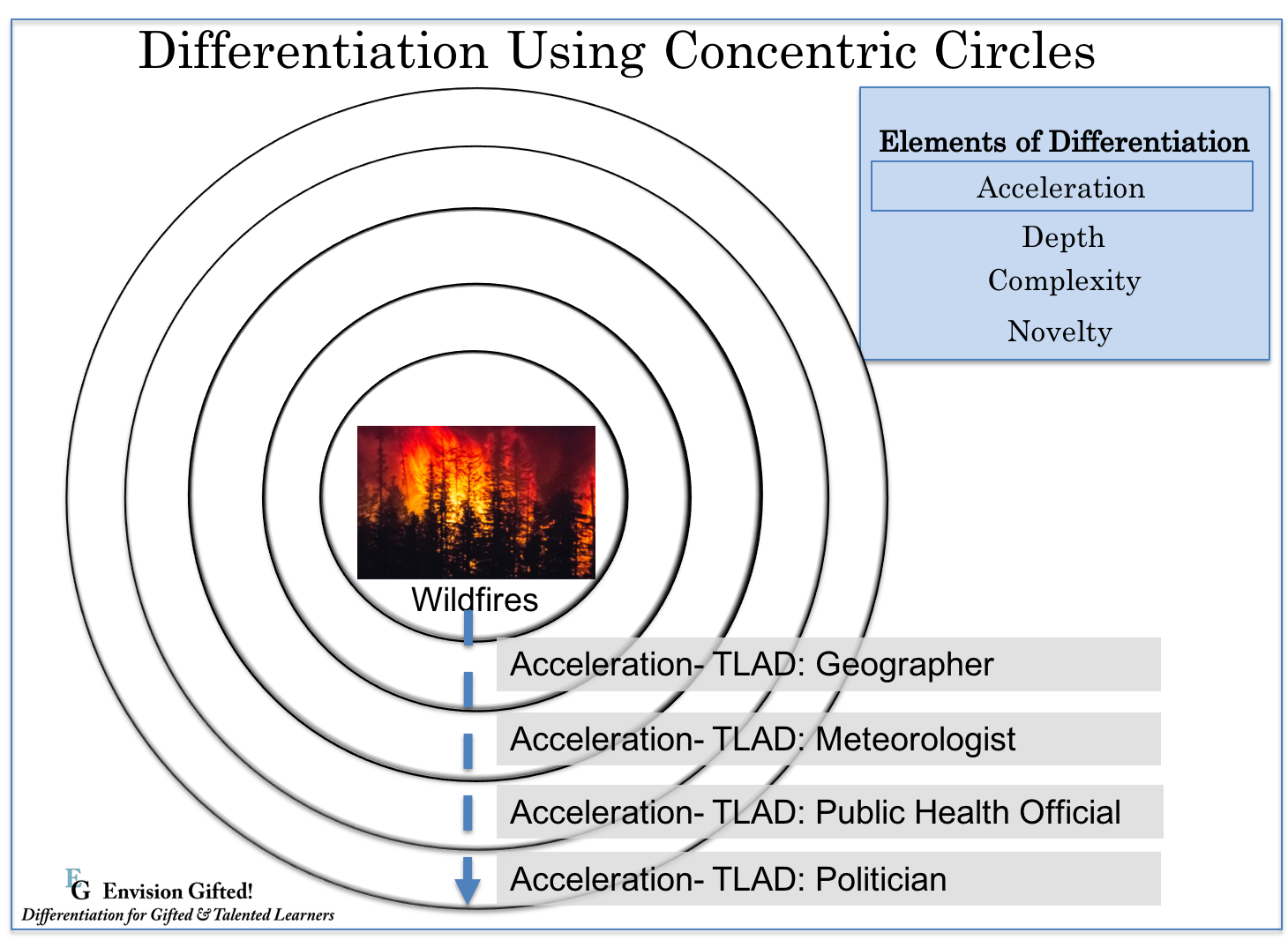 Envision Gifted- Concentric Cirlces Wildfires